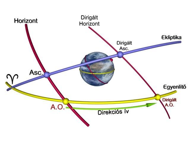 Primer direkció geometriai háttere