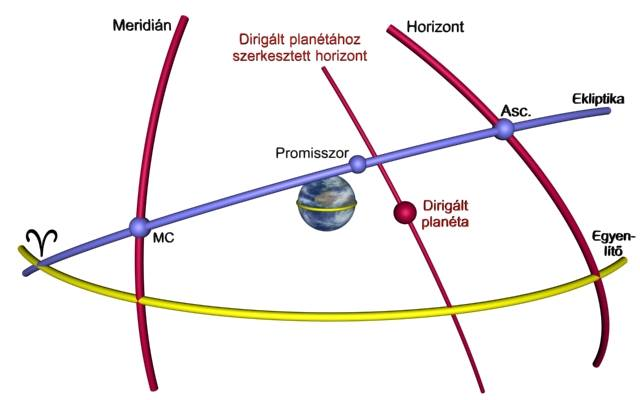 Primer direkció elvi alkalmazása